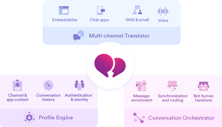 Smooch Conversation Cloud Platform